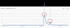 Google Trends Erdbeben Nepal