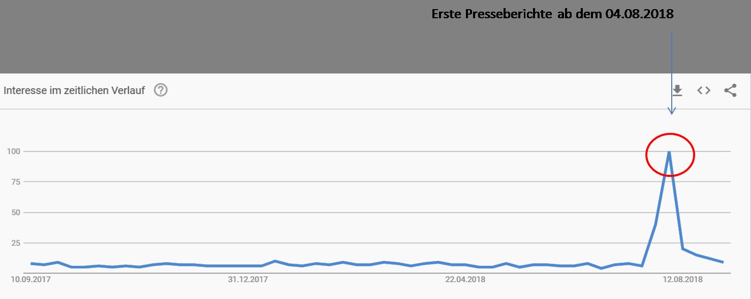 Google Trends Wehrpflicht