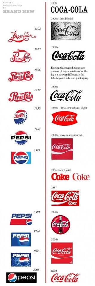 Logo Entwicklung Pepsi Coca-Cola