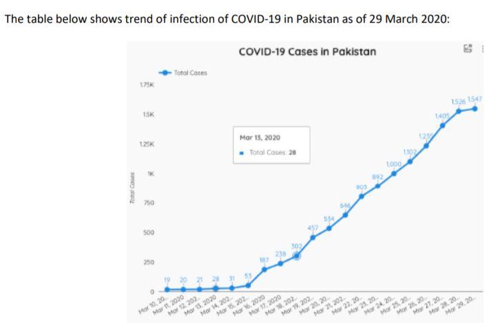 Infizierte Coronavirus Pakistan